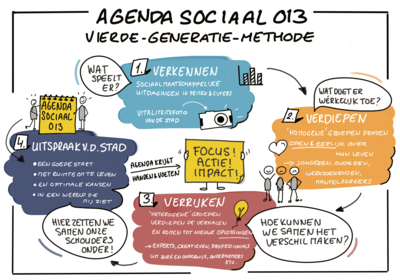 Agenda Sociaal 013